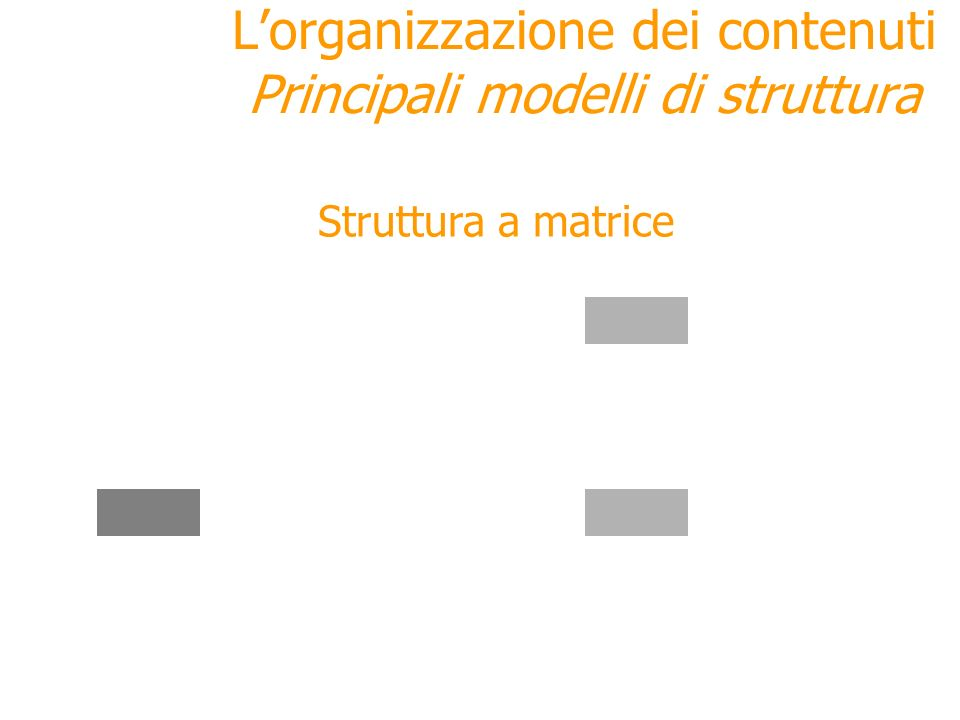 L'organizzazione dei contenuti Principali modelli di struttura