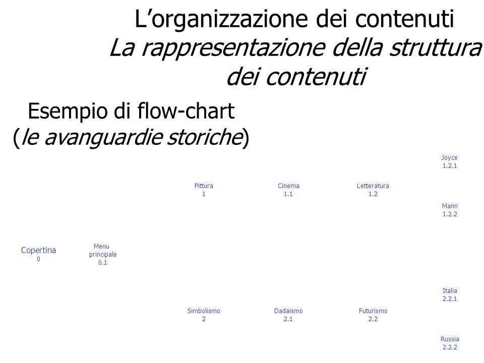 Esempio di flow-chart (le avanguardie storiche)