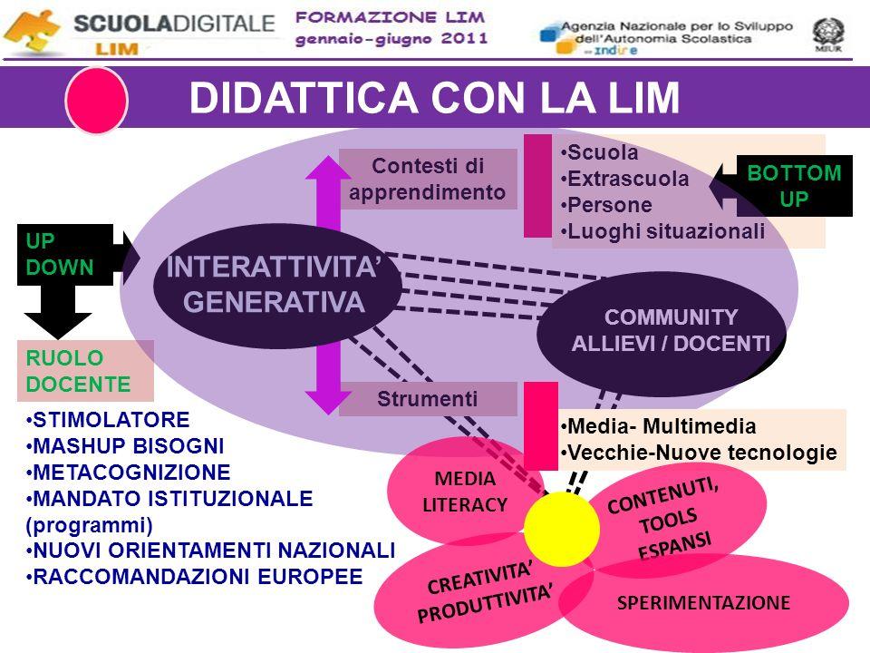 DIDATTICA CON LA LIM INTERATTIVITA' GENERATIVA Scuola