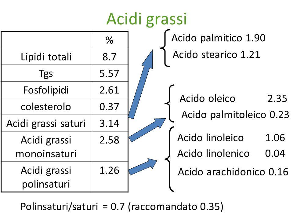 Acidi grassi Acido palmitico 1.90 % Lipidi totali 8.7 Tgs 5.57
