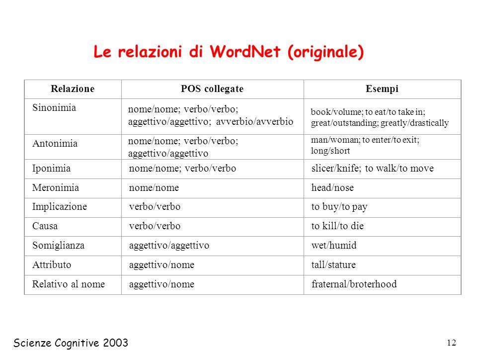 Le relazioni di WordNet (originale)