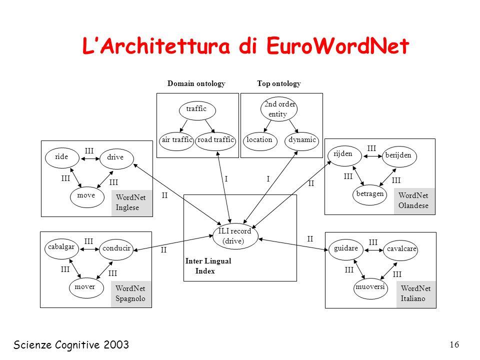 L'Architettura di EuroWordNet