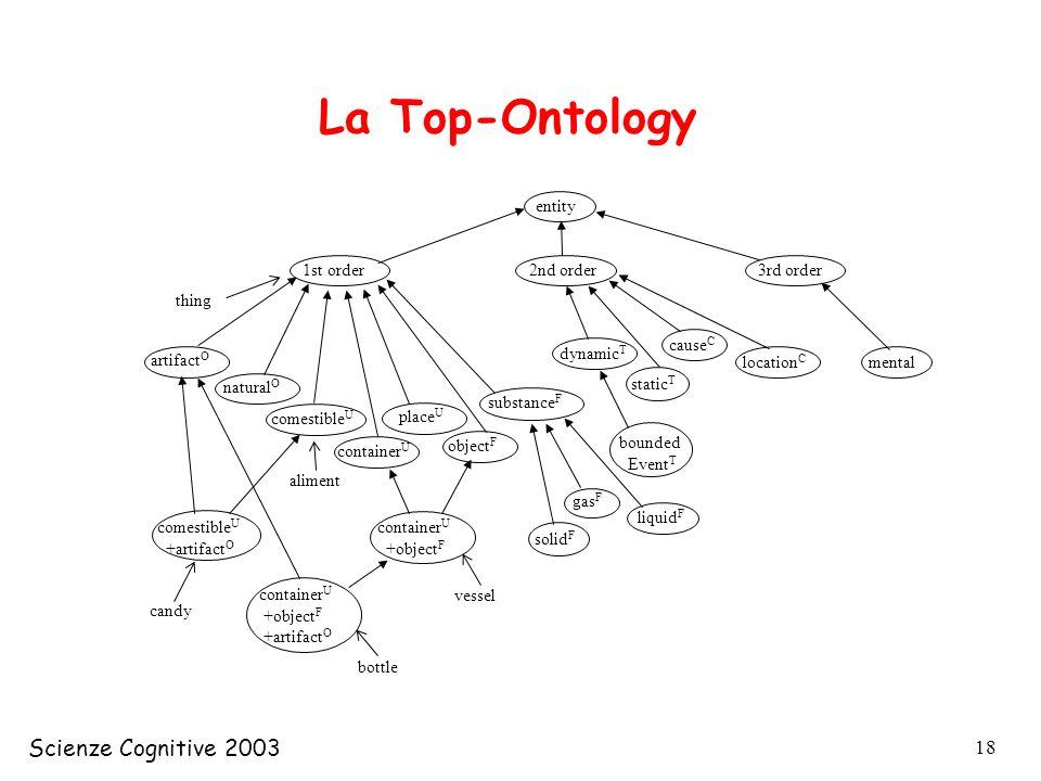 La Top-Ontology Scienze Cognitive 2003 entity 1st order 2nd order