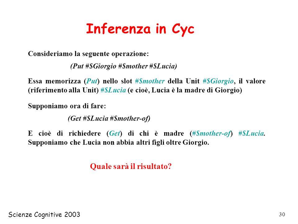 Inferenza in Cyc Quale sarà il risultato