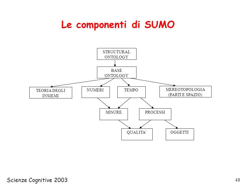 Le componenti di SUMO Scienze Cognitive 2003 STRUCTURAL ONTOLOGY