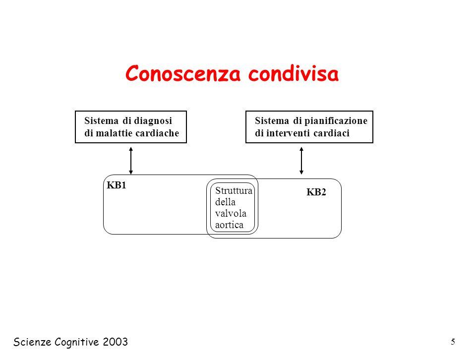 Conoscenza condivisa KB1 Sistema di diagnosi di malattie cardiache