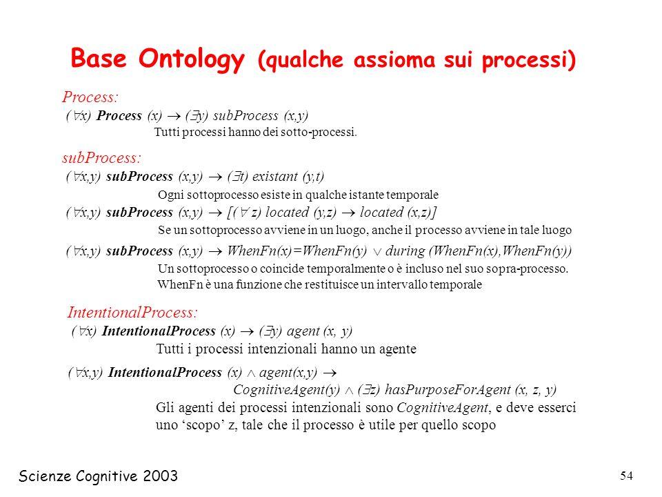 Base Ontology (qualche assioma sui processi)