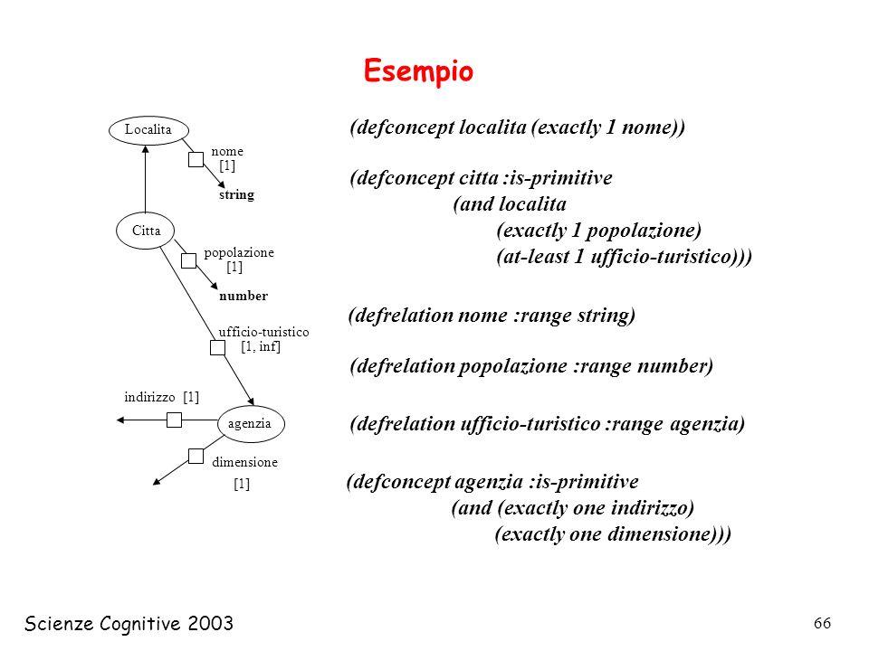 Esempio (defconcept localita (exactly 1 nome))