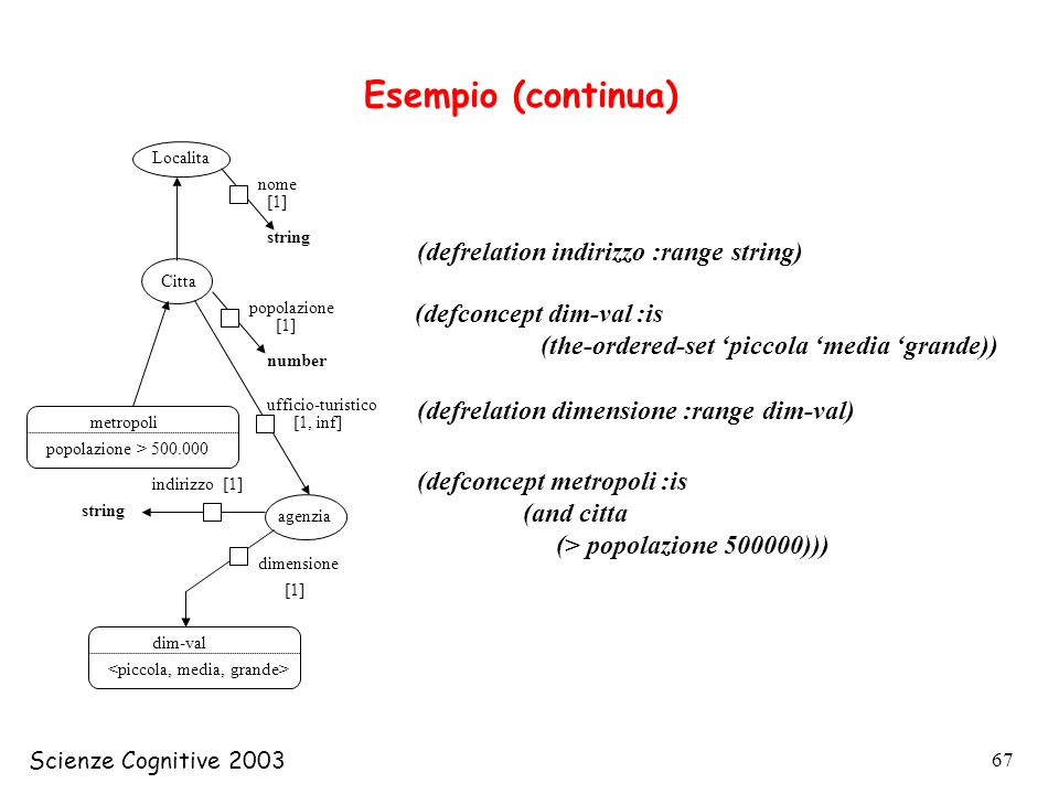 Esempio (continua) (defrelation indirizzo :range string)