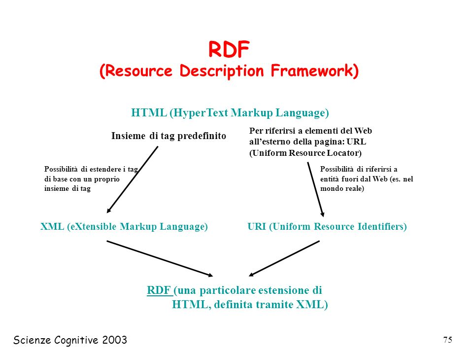 (Resource Description Framework)