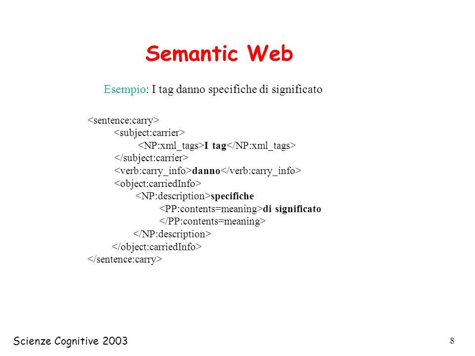 Semantic Web Esempio: I tag danno specifiche di significato