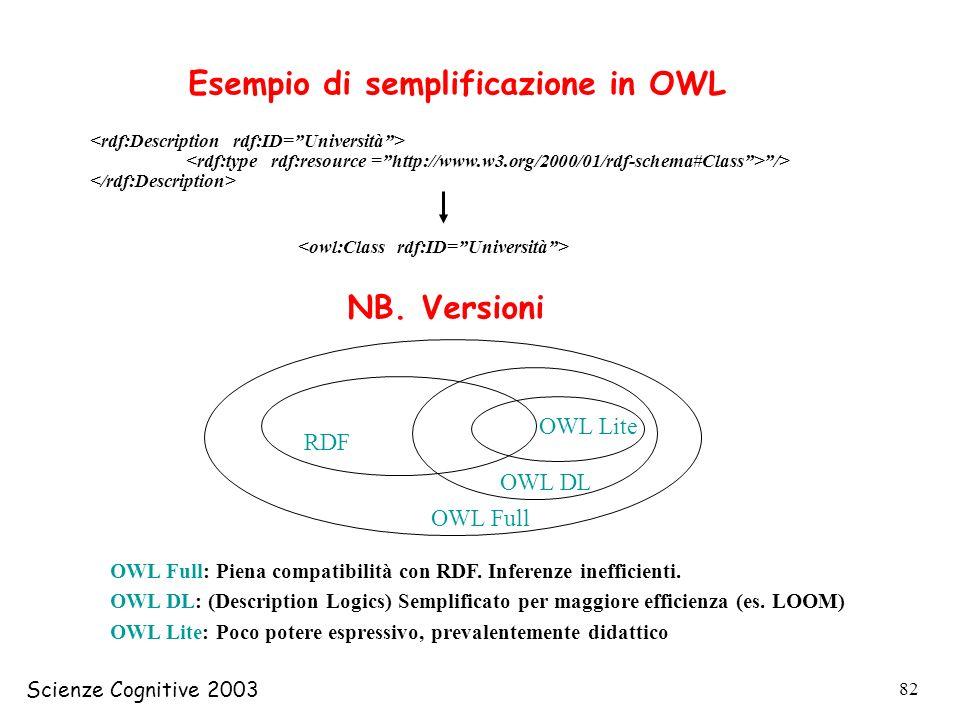 Esempio di semplificazione in OWL