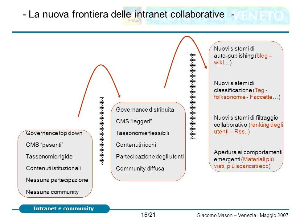 - La nuova frontiera delle intranet collaborative -
