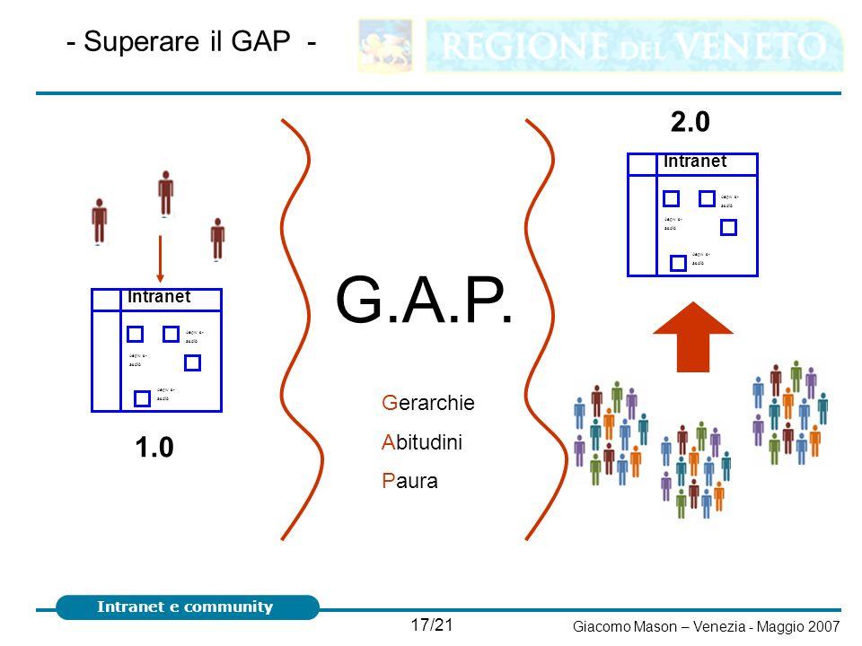 G.A.P. - Superare il GAP - 2.0 1.0 Gerarchie Abitudini Paura Intranet