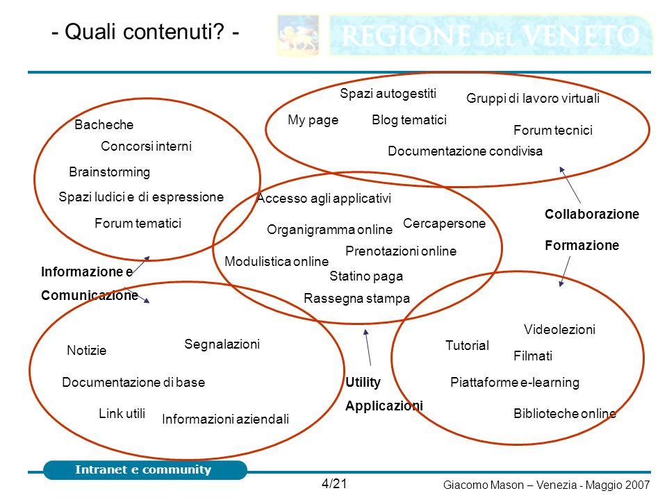 - Quali contenuti - Spazi autogestiti Gruppi di lavoro virtuali