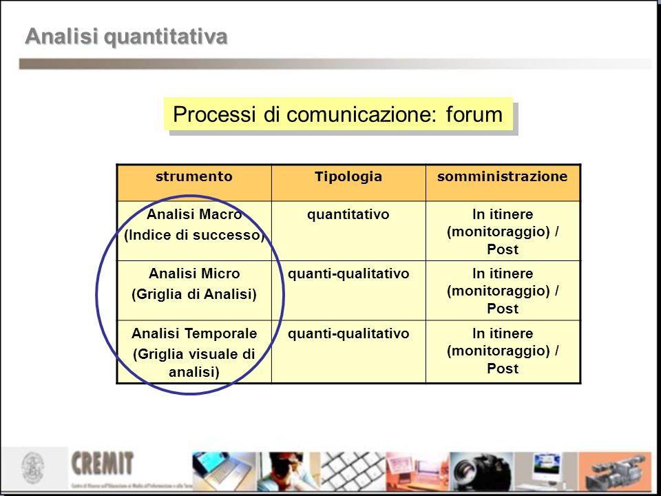 In itinere (monitoraggio) / Post (Griglia visuale di analisi)