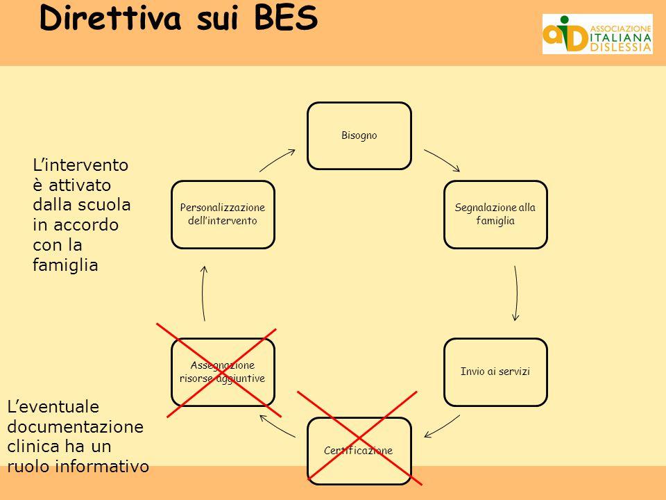 Direttiva sui BES Bisogno. Segnalazione alla famiglia. Invio ai servizi. Certificazione. Assegnazione risorse aggiuntive.