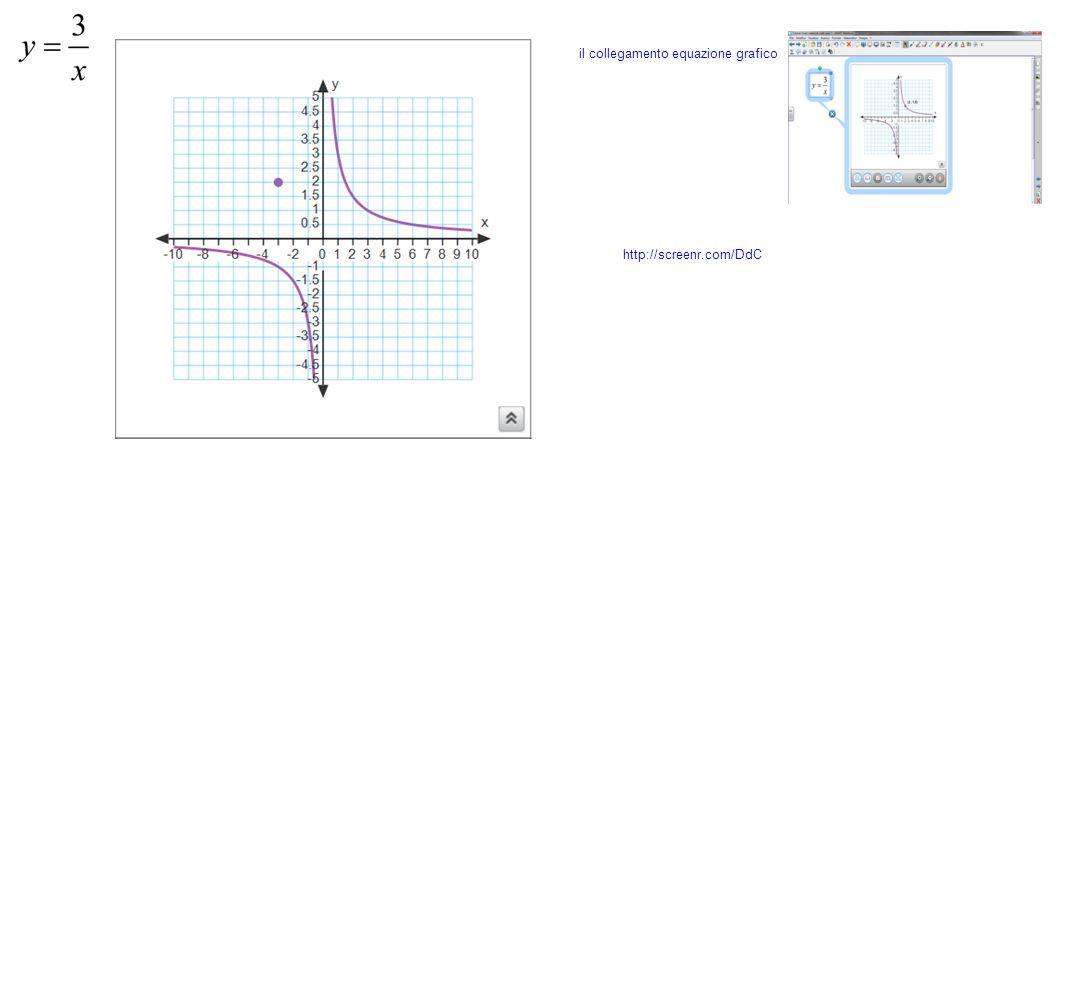 il collegamento equazione grafico