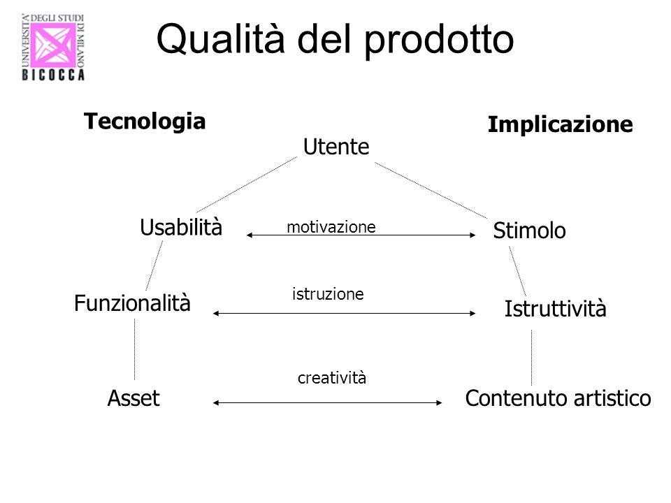 Qualità del prodotto Tecnologia Implicazione Utente Usabilità Stimolo