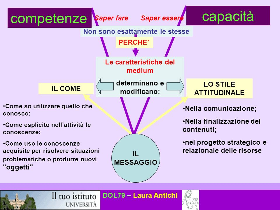 Le caratteristiche del medium determinano e modificano: