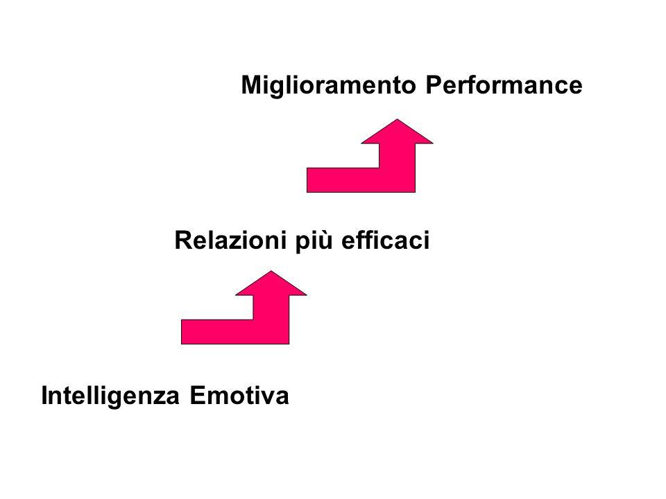 Miglioramento Performance