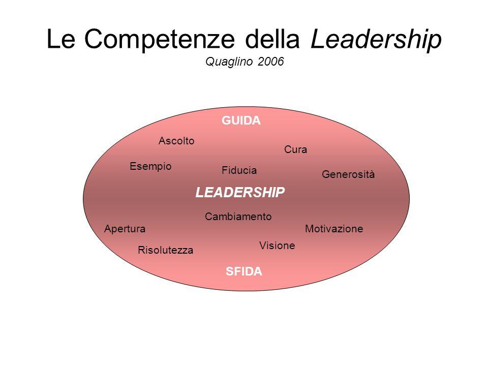 Le Competenze della Leadership Quaglino 2006