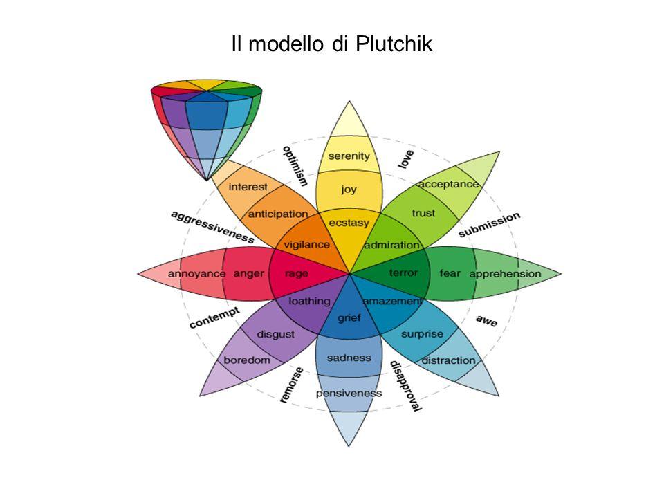 Il modello di Plutchik