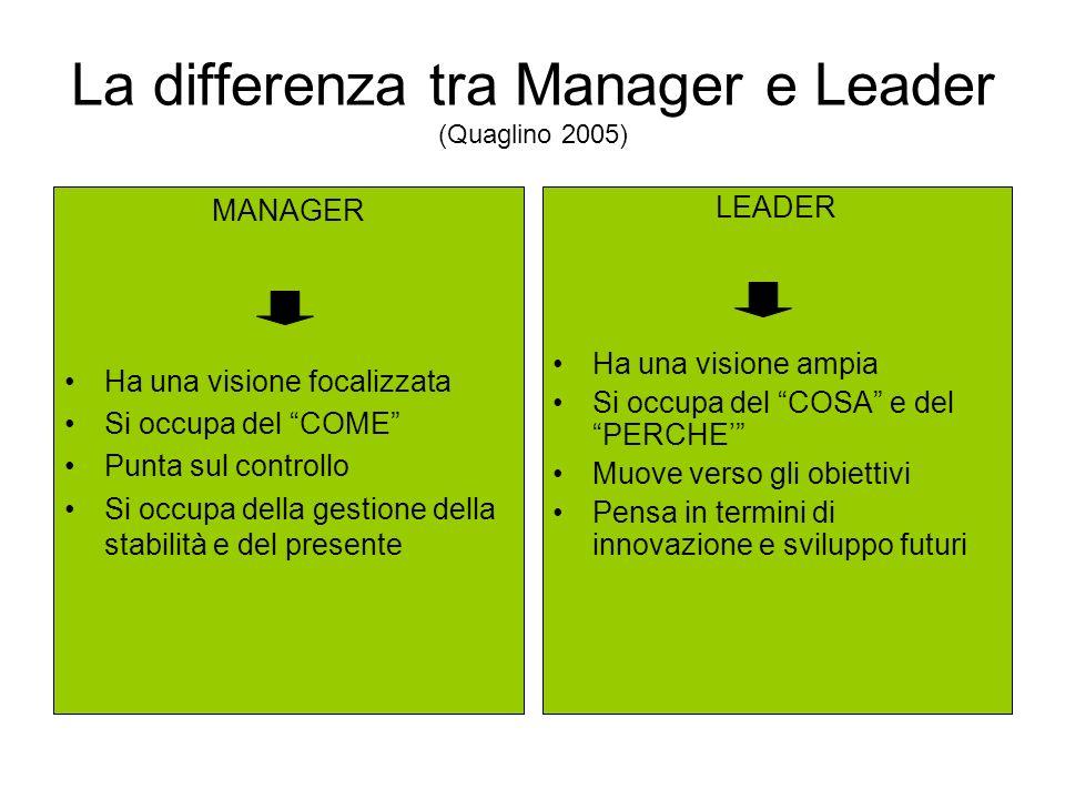 La differenza tra Manager e Leader (Quaglino 2005)