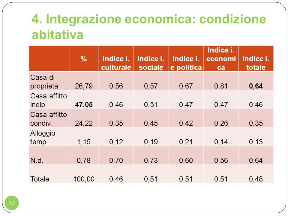 4. Integrazione economica: condizione abitativa
