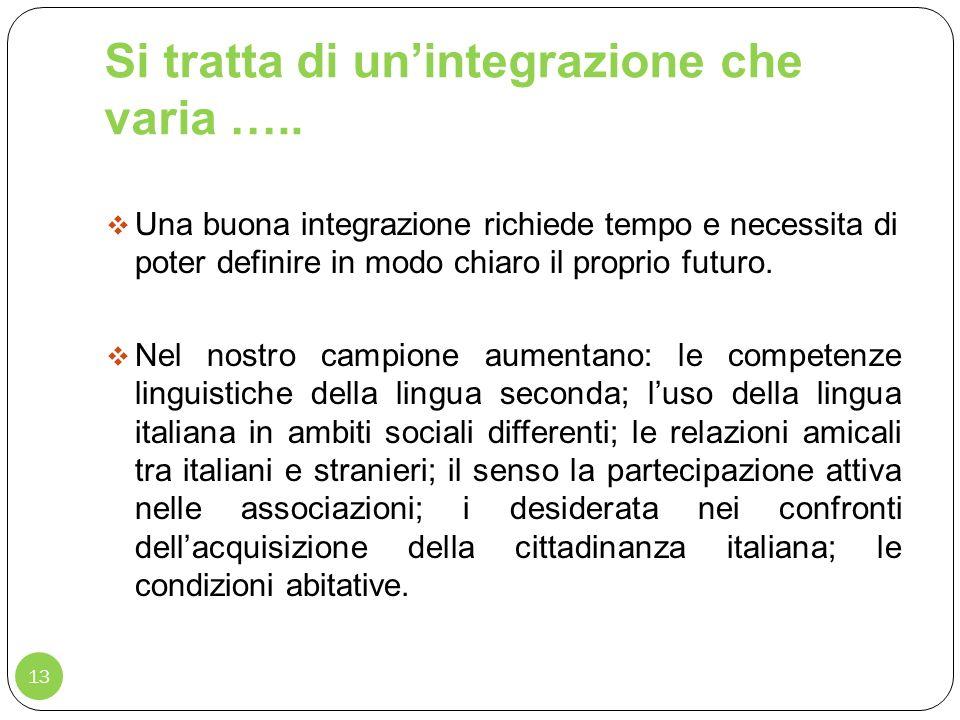 Si tratta di un'integrazione che varia …..