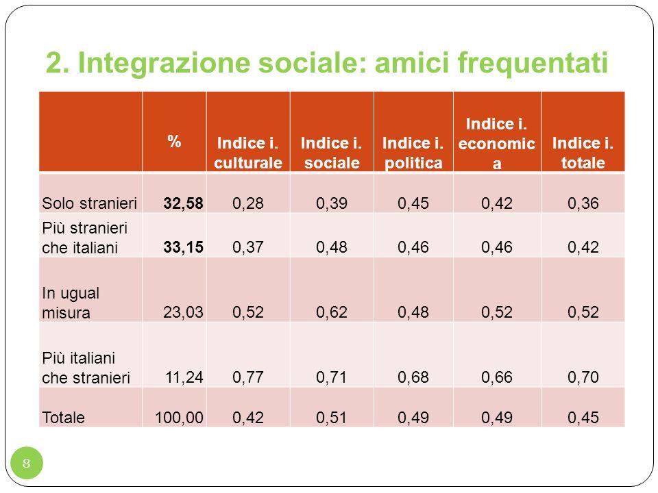 2. Integrazione sociale: amici frequentati