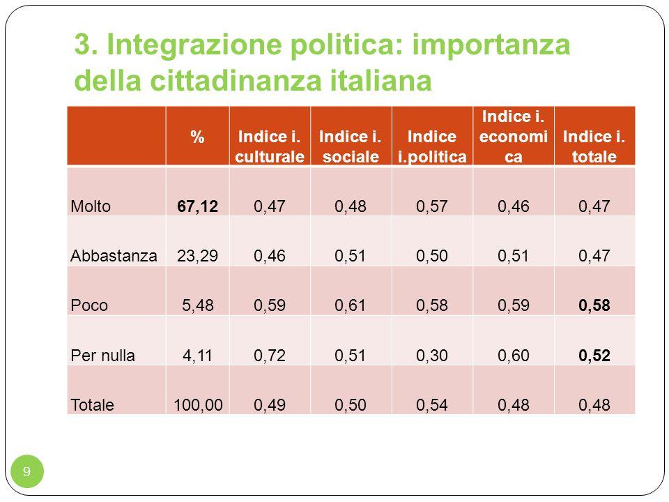 3. Integrazione politica: importanza della cittadinanza italiana
