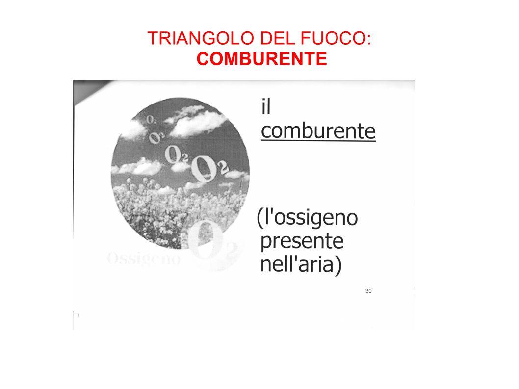 TRIANGOLO DEL FUOCO: COMBURENTE