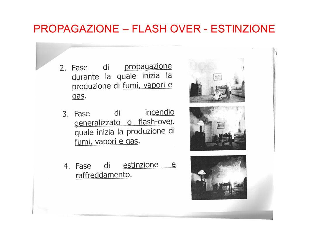 PROPAGAZIONE – FLASH OVER - ESTINZIONE