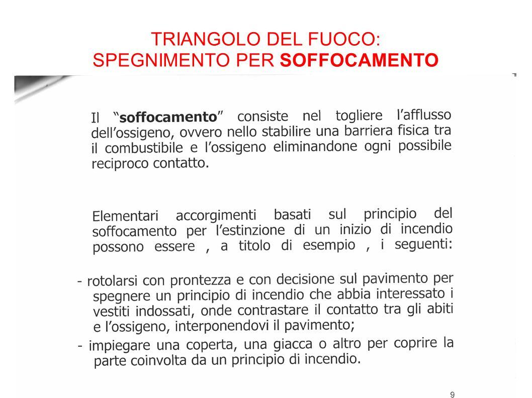 TRIANGOLO DEL FUOCO: SPEGNIMENTO PER SOFFOCAMENTO