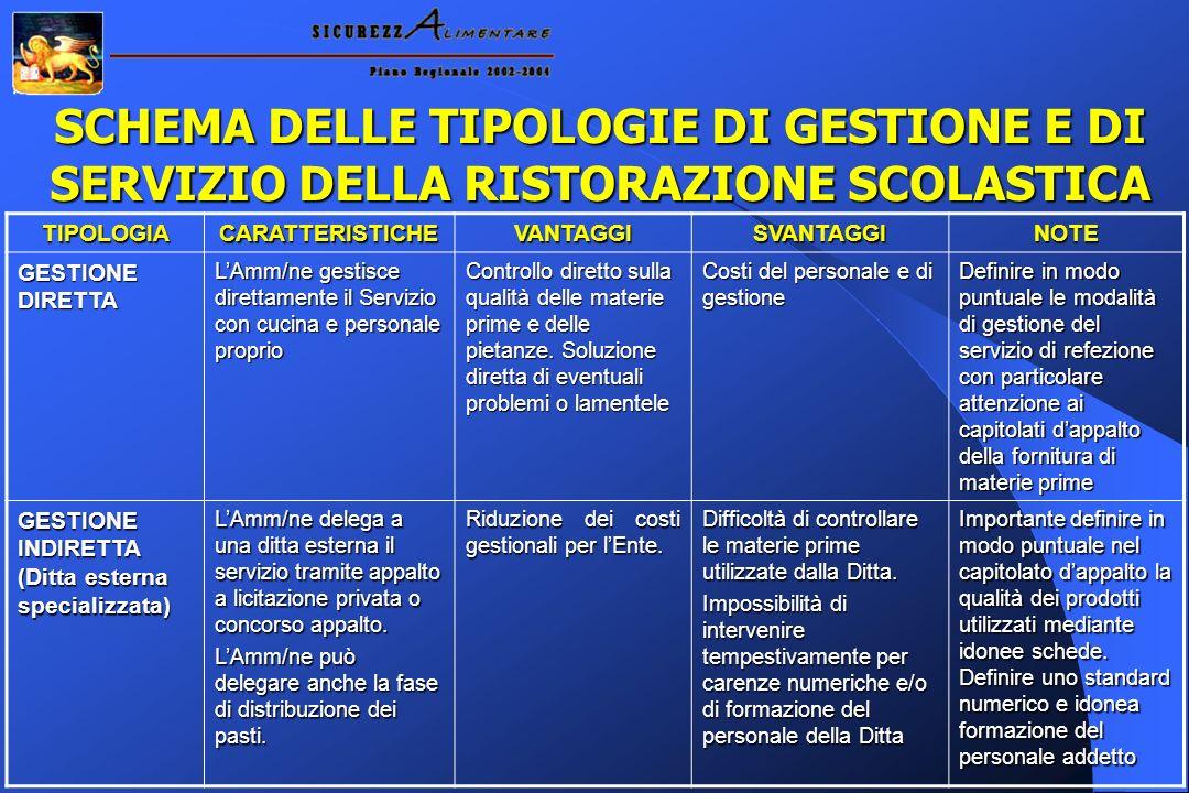 SCHEMA DELLE TIPOLOGIE DI GESTIONE E DI SERVIZIO DELLA RISTORAZIONE SCOLASTICA