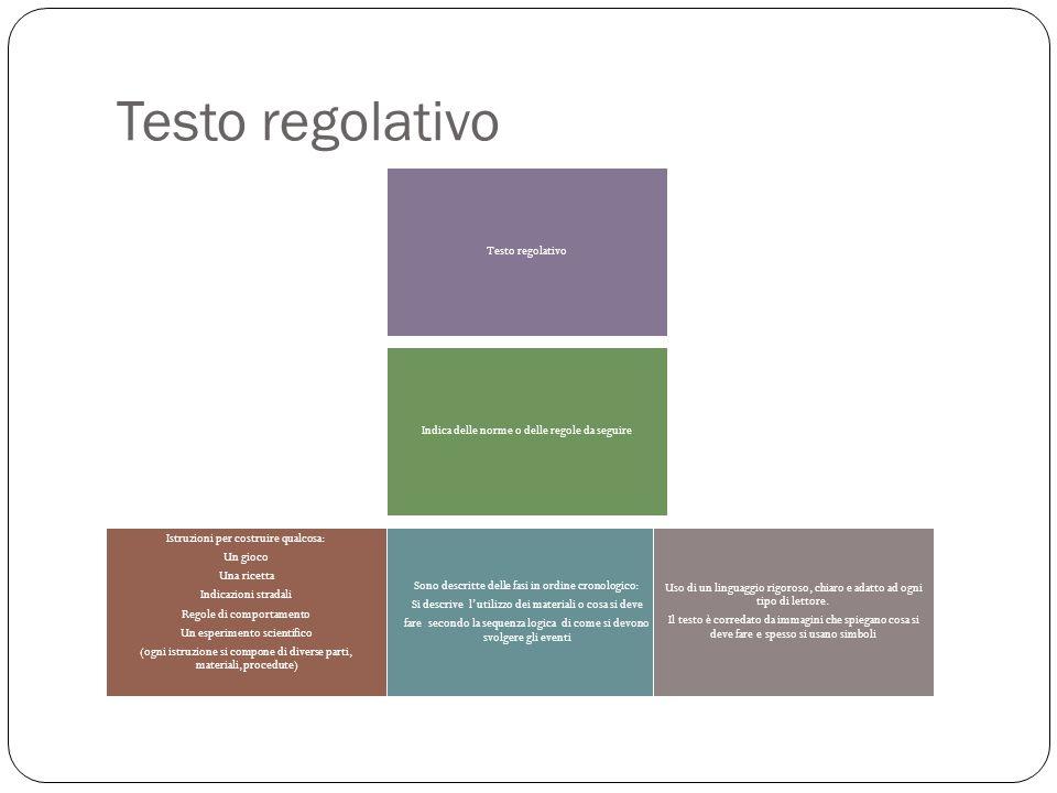 Testo regolativo Testo regolativo
