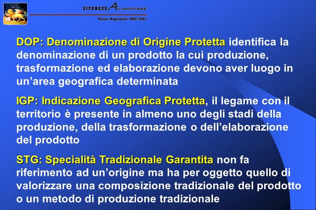 DOP: Denominazione di Origine Protetta identifica la denominazione di un prodotto la cui produzione, trasformazione ed elaborazione devono aver luogo in un'area geografica determinata