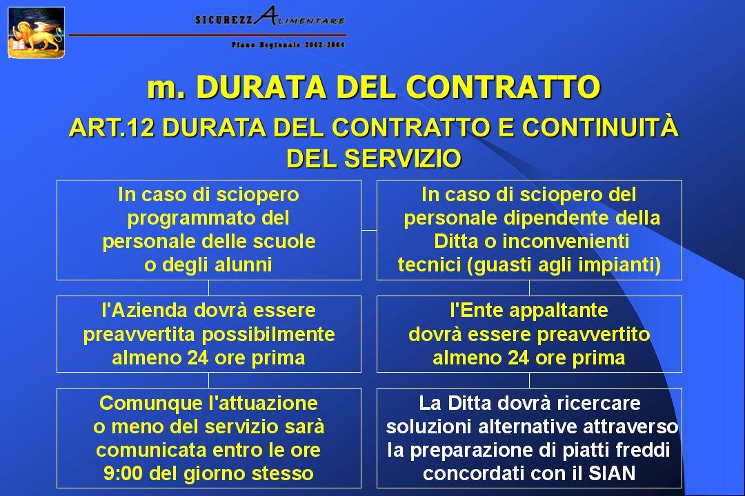 ART.12 DURATA DEL CONTRATTO E CONTINUITÀ DEL SERVIZIO