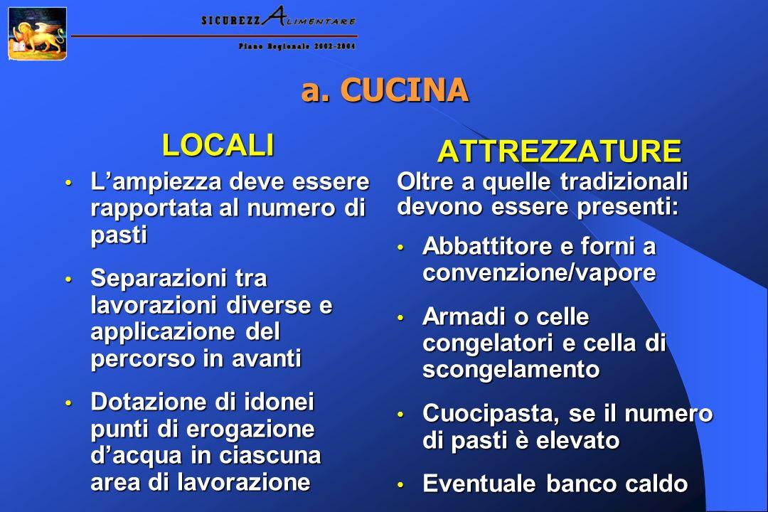 a. CUCINA LOCALI ATTREZZATURE