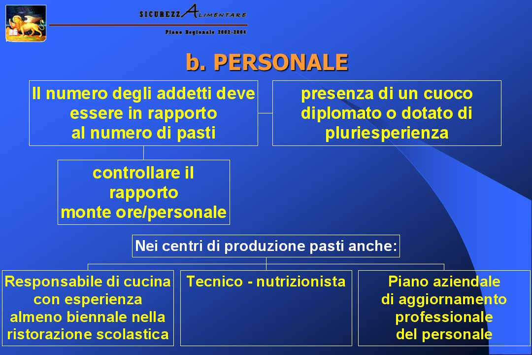 b. PERSONALE