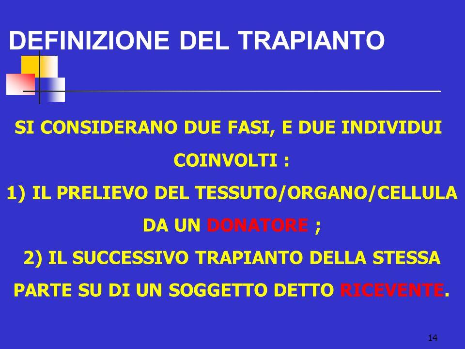 DEFINIZIONE DEL TRAPIANTO
