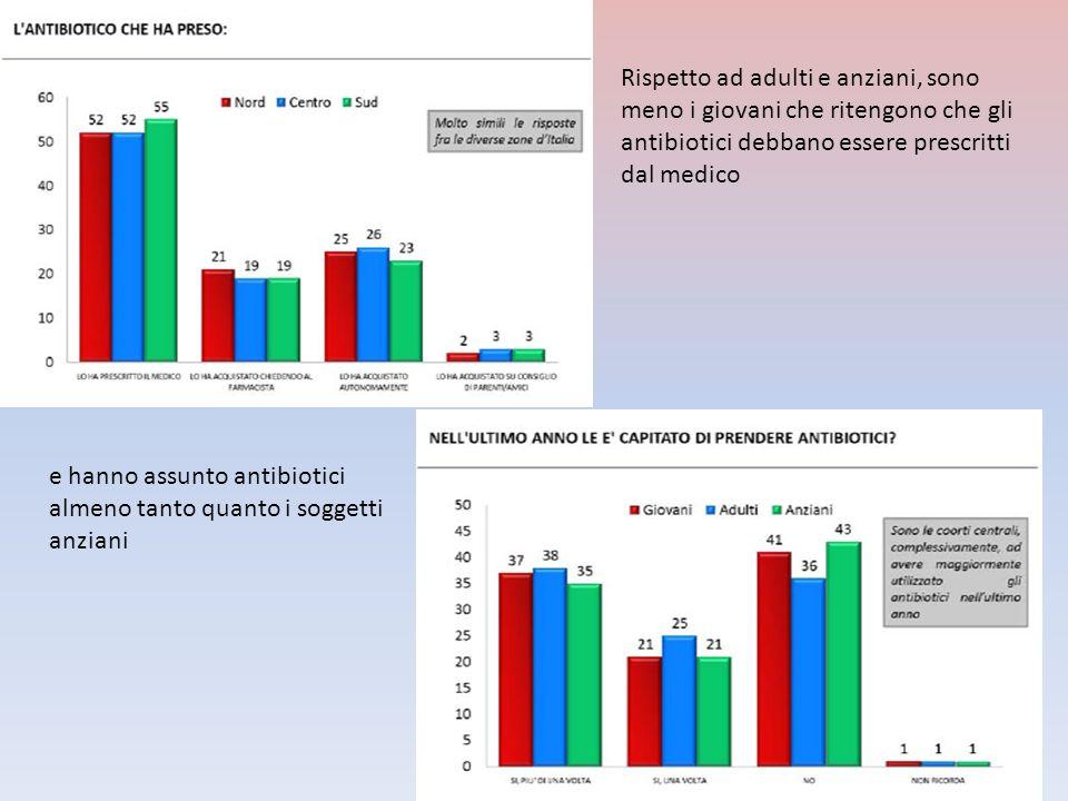 Rispetto ad adulti e anziani, sono meno i giovani che ritengono che gli antibiotici debbano essere prescritti dal medico