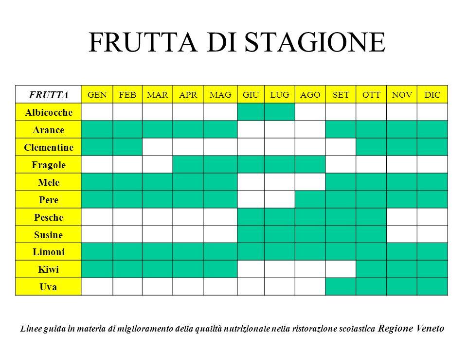 FRUTTA DI STAGIONE FRUTTA Albicocche Arance Clementine Fragole Mele