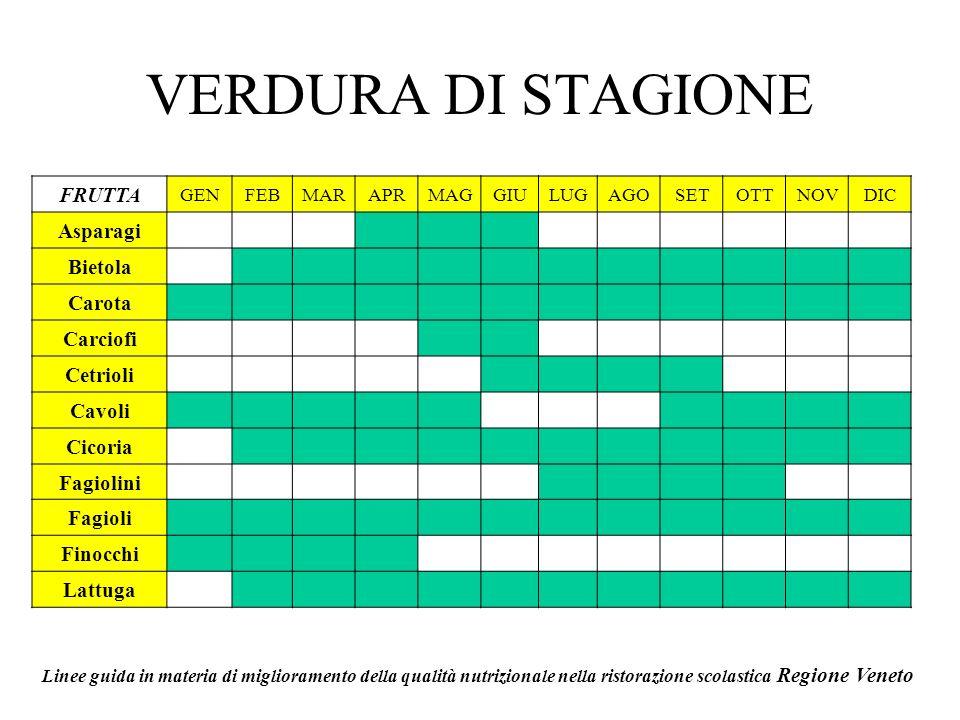 VERDURA DI STAGIONE FRUTTA Asparagi Bietola Carota Carciofi Cetrioli