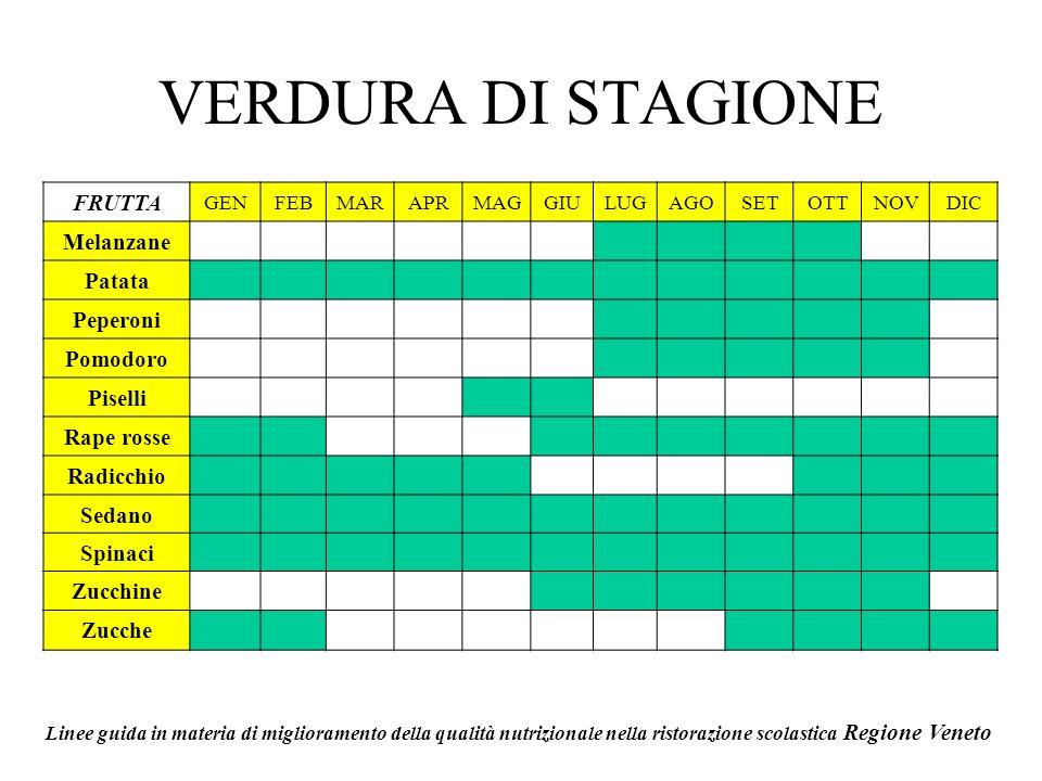 VERDURA DI STAGIONE FRUTTA Melanzane Patata Peperoni Pomodoro Piselli