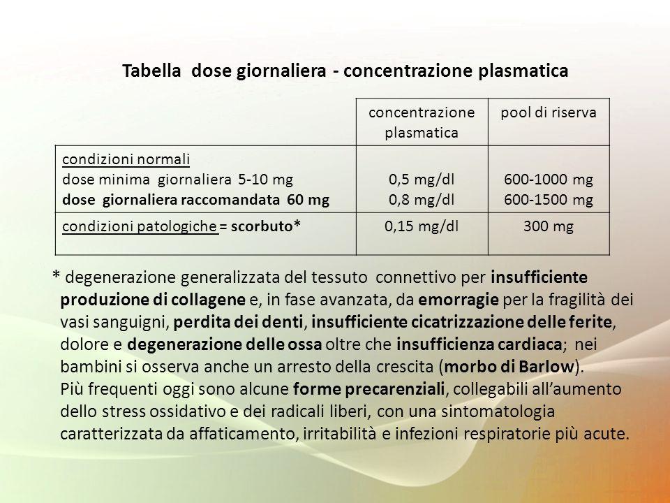 Tabella dose giornaliera - concentrazione plasmatica