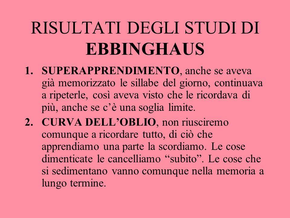 RISULTATI DEGLI STUDI DI EBBINGHAUS