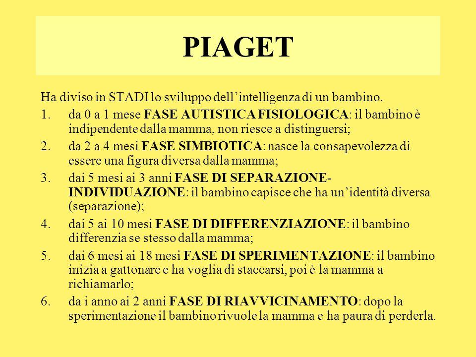 PIAGET Ha diviso in STADI lo sviluppo dell'intelligenza di un bambino.
