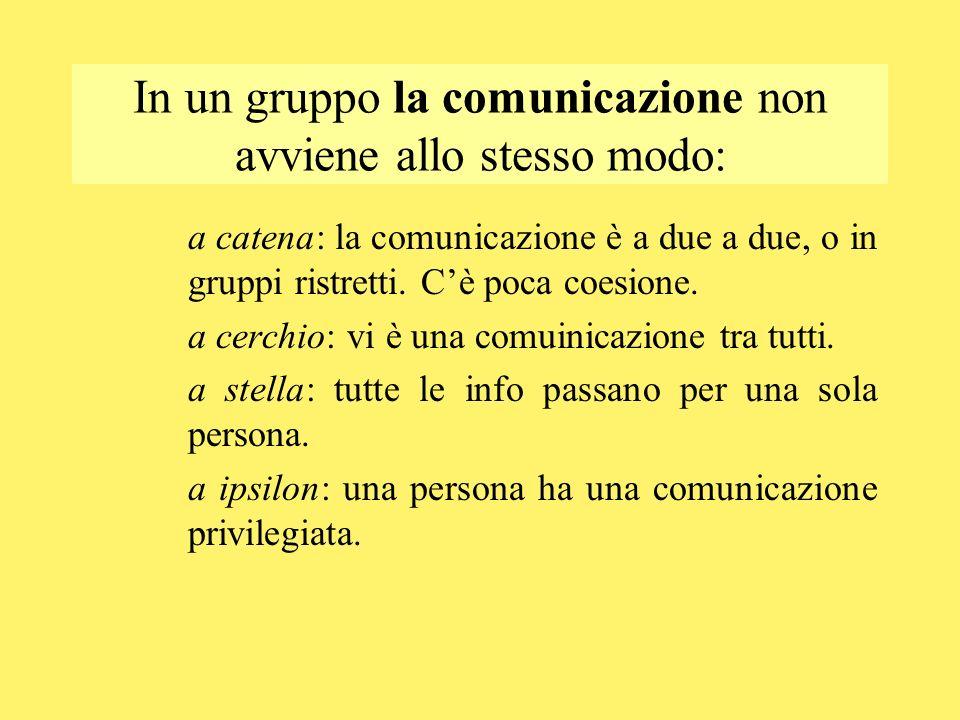 In un gruppo la comunicazione non avviene allo stesso modo: